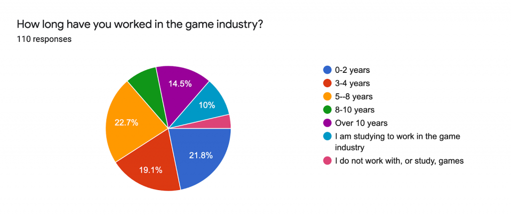 We in Games Finland's Questionnaire 2020 Results Seniority in the industry